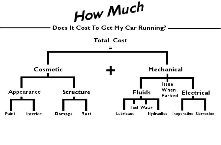 How Much Will It Cost To Get My Car Running Again 1